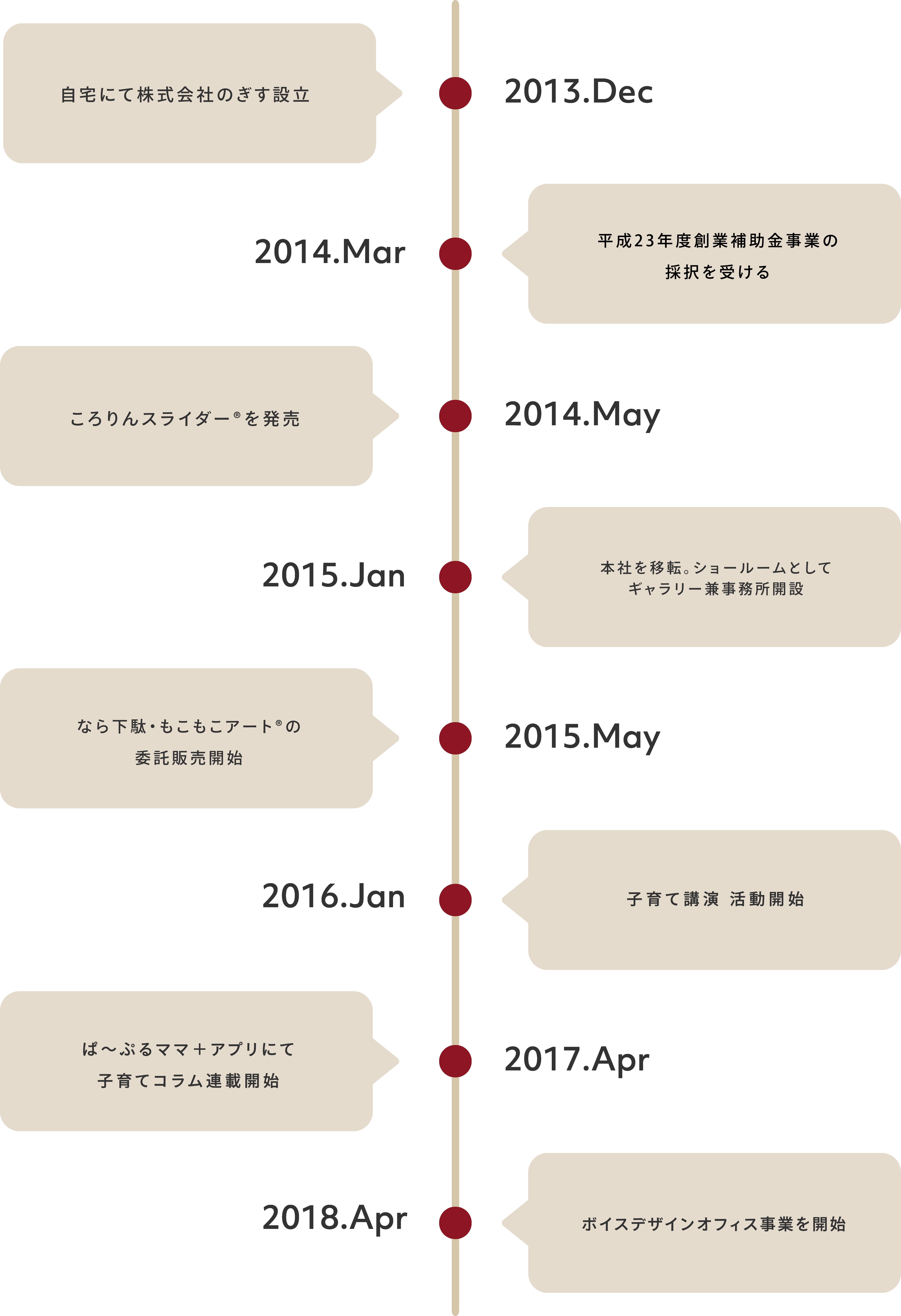 2013年12月自宅にて株式会社のぎす設立 2014年5月平成23年度創業補助金事業の採択を受ける 2014年5月ころりんスライダーを発表 2015年1月本社を移転。ショールームとしてギャラリー兼事務所開設/ウレタン畳「くつろぎ」を正規販売代理店として取り扱い開始 2015年3月なら下駄・もこもこアート®の委託販売開始 2018年4月バーチャルオフィス・貸し会議室事業開始/ボイトレ講座を常設
